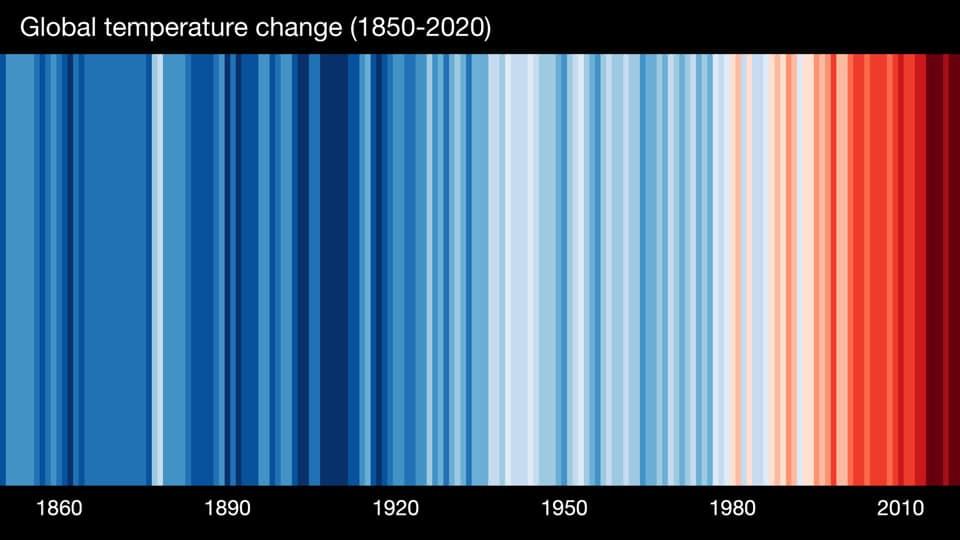 Cambio de temperatura global en el tiempo